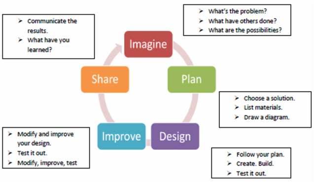 Imagine, Plan, Design, Improve, Share Path
