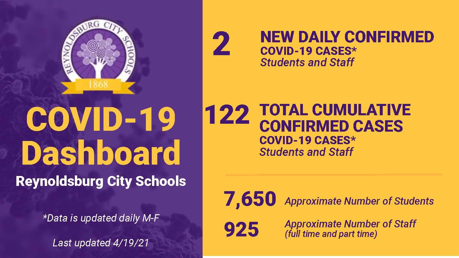 Daily COVID-19 Report