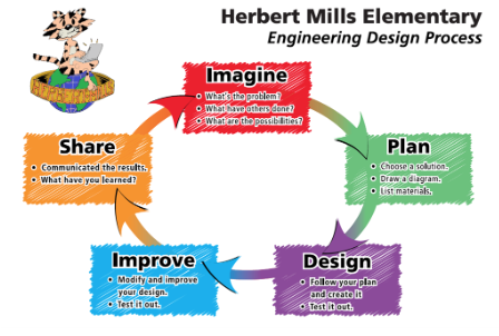 Herbert Mills Elementary Engineering Design Process