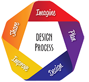 Design Process. Imagine, Plan, Design, Improve, Share