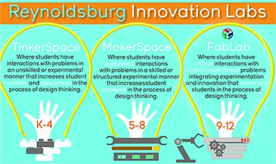 Reynoldsburg Innovation Labs