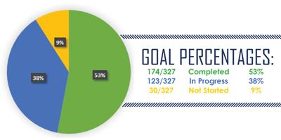goal percentages