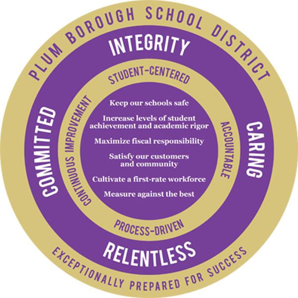 Plum Borough School District Logo