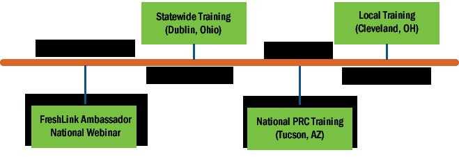FreshLink training timeline