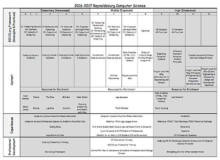 2016-2017 Reynoldsburg Computer Science