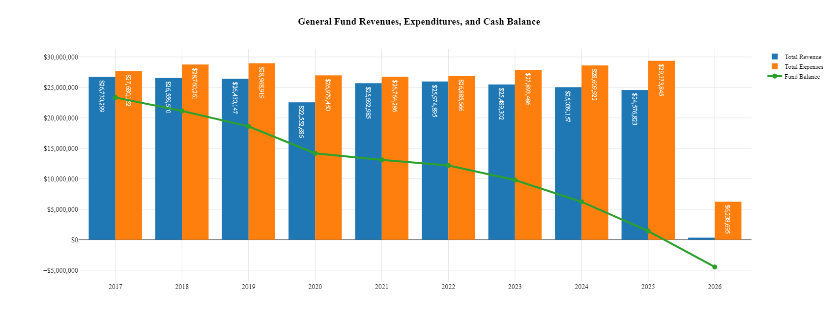 Graphic of personnel costs showing they are steady