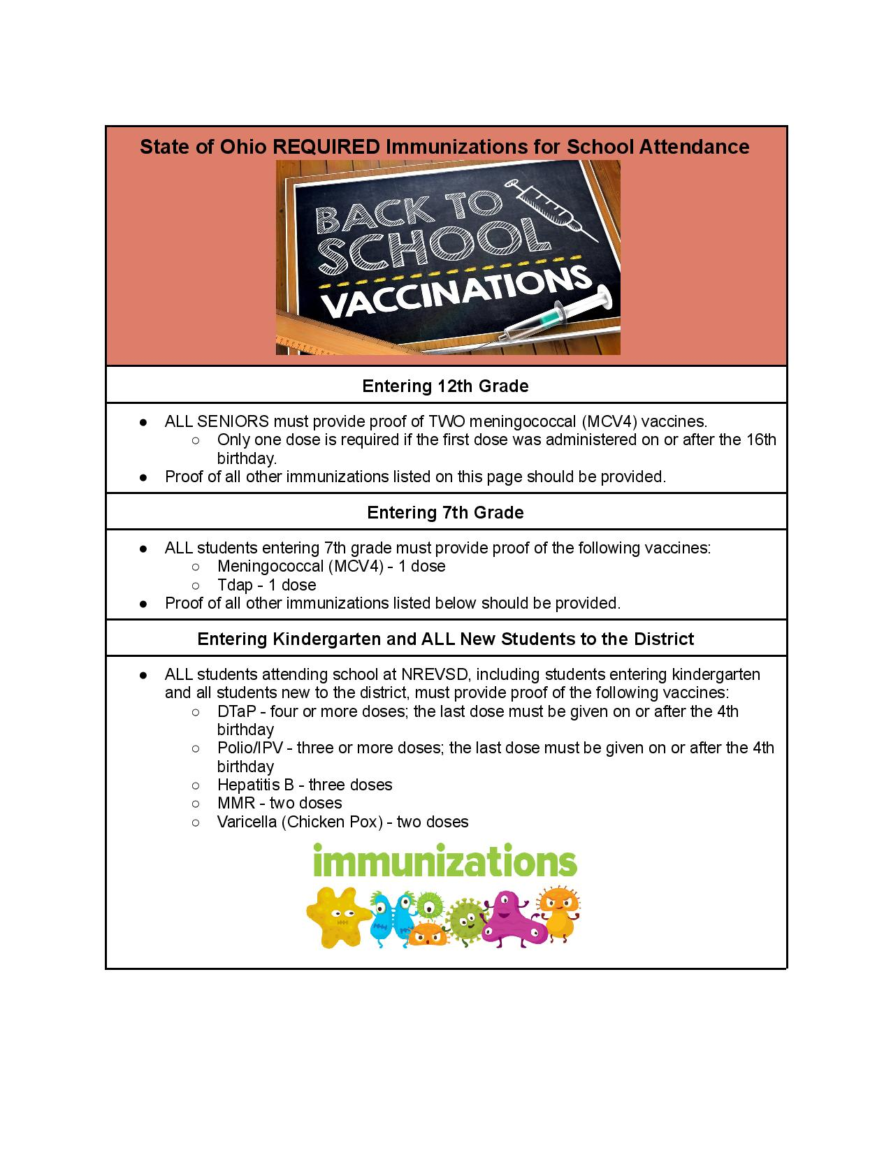 Listing of required immunizations