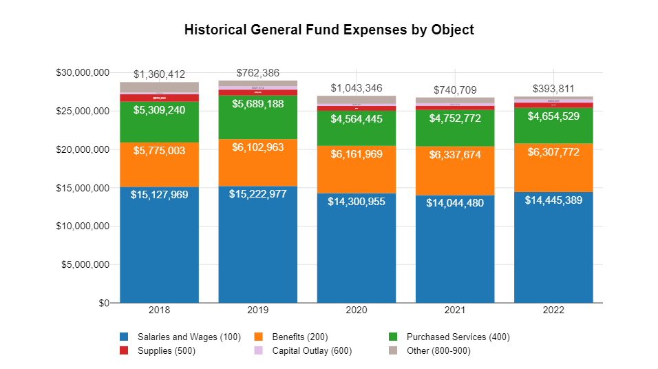 Graphic showing historical general fund expenses